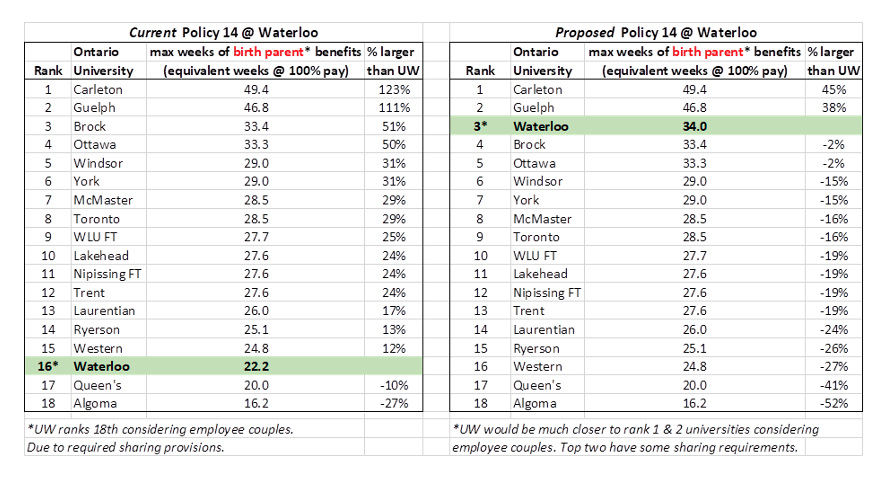 Waterloo is currently 16th out of 18 Ontario universities when considering maximum available supplemental benefit levels provided to faculty birth parents, (UW's benefits are the equivalent of 22.2 weeks of leave at 100% salary). The median University has 25% higher benefit levels than UW. The proposed policy draft moves UW tothird out of 18 Universities, with benefitsequivalent to 34.0 weeks of leave at 100% salary.